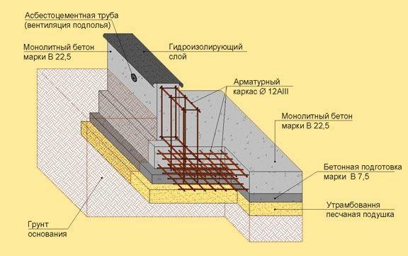 Проектирование фундаментов в Балашихе